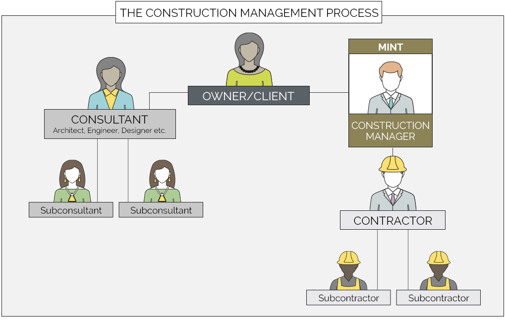 The Construction Management Process