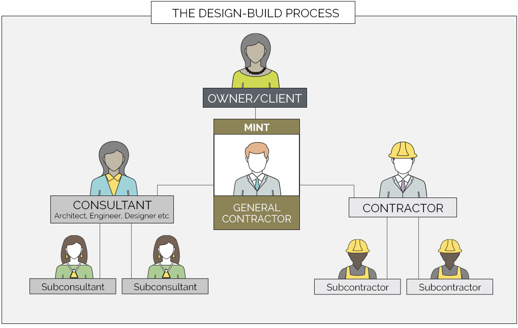 The Design-Build Process