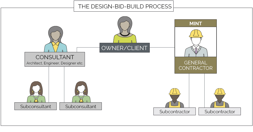 The Design-Bid-Build Process